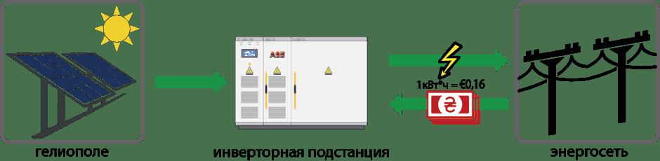 Перспективы «зеленого» тарифа в Украине