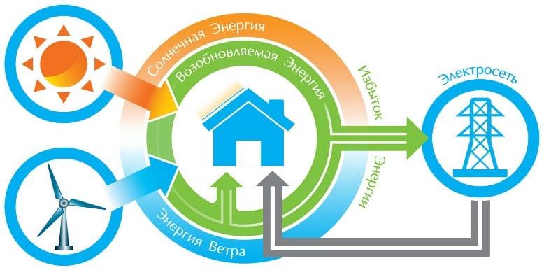 Зелёный тариф 2020 для солнечных электростанций в Украине
