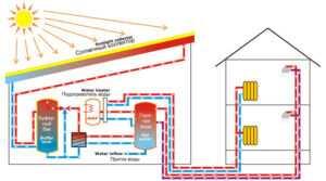 Особенности системы теплогенерации